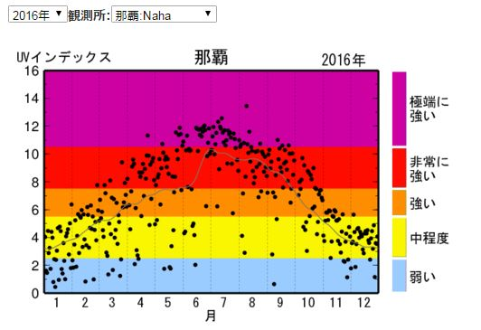 2016年那覇の紫外線量