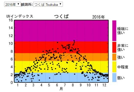 2016年つくばの紫外線量