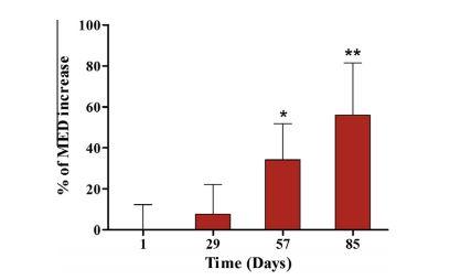 ニュートロックスサン紫外線対策効果グラフ