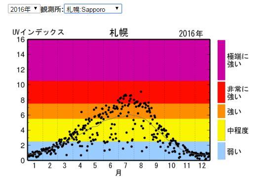 2016年札幌の紫外線量