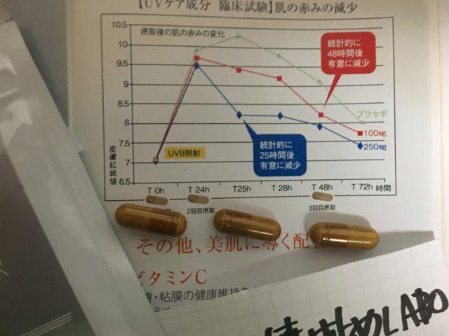 ユーブロックの効果グラフ