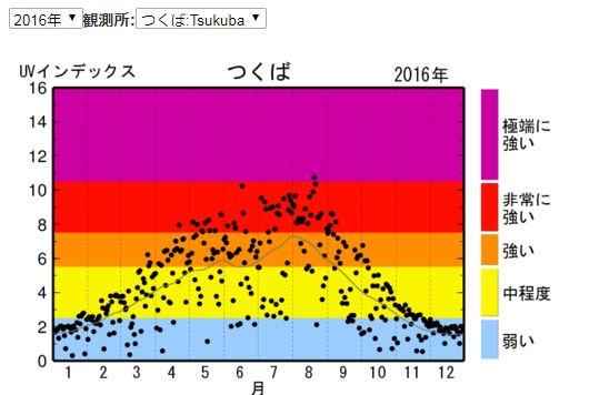 2016年紫外線量(気象庁)