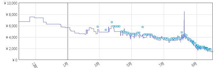 Amazon最安値グラフ