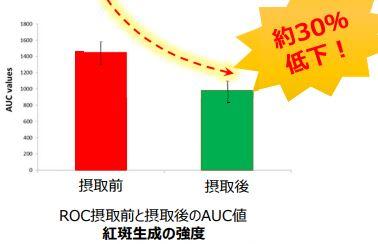 レッドオレンジコンプレックスの紅斑強度に対する効果グラフ